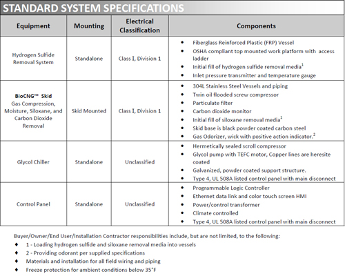 Standard system specifications